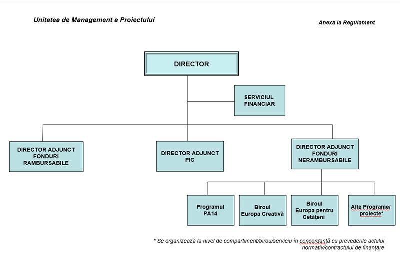 Organigrama UMP